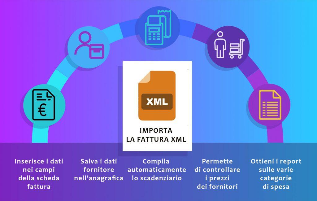 fatture passive xml - importare fatture xml